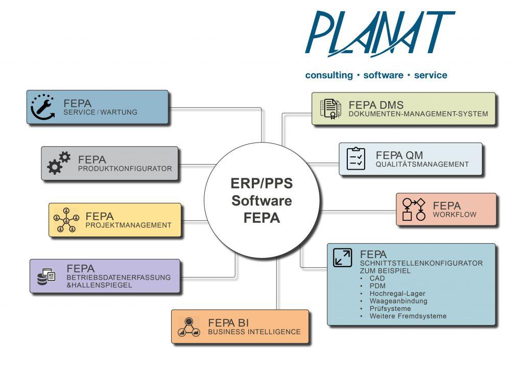 Bild: Planat GmbH