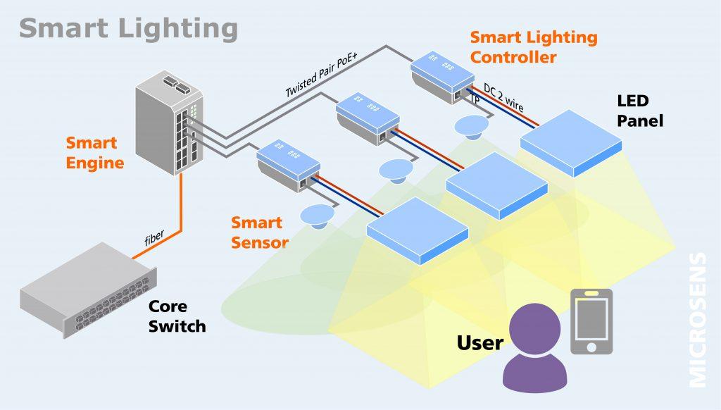 Lichtkonzepte aus der IT - i-need.de