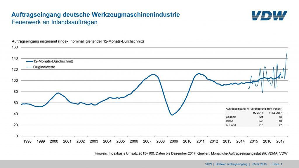 Bild: Verein Deutscher Werkzeugmaschinenfabriken e.V.