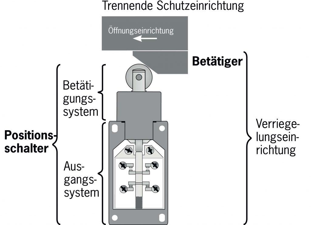Bild: Euchner GmbH + Co. KG