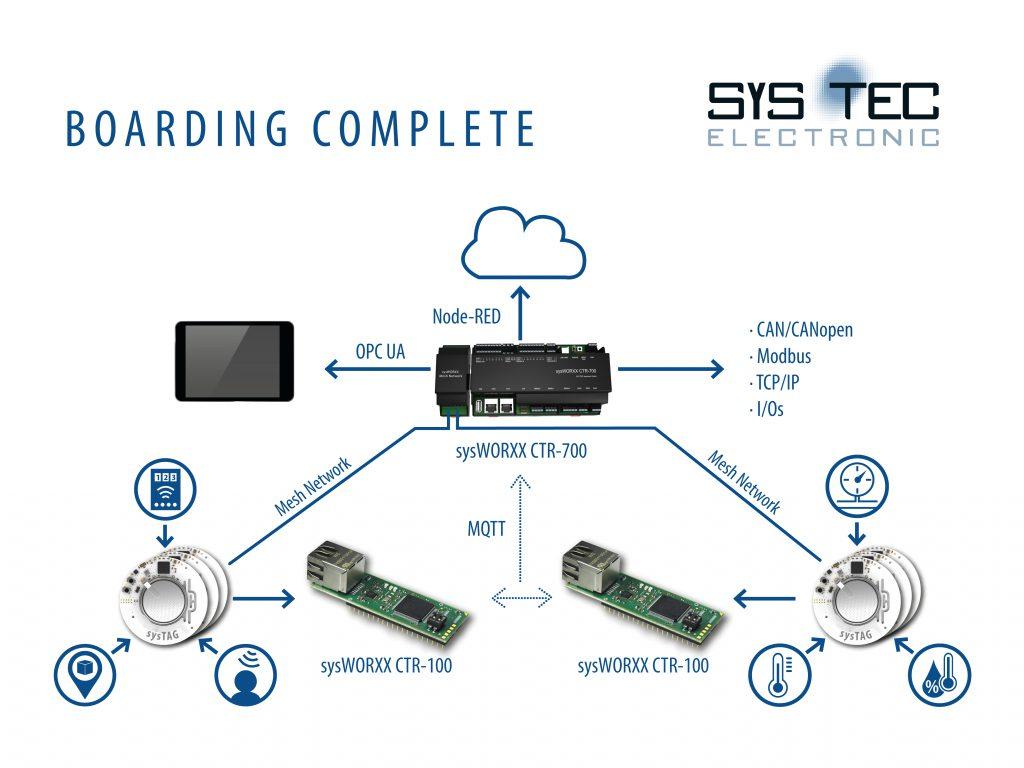 Bild: Sys Tec Electronic GmbH