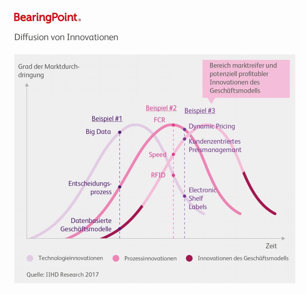 Bild: BearingPoint GmbH