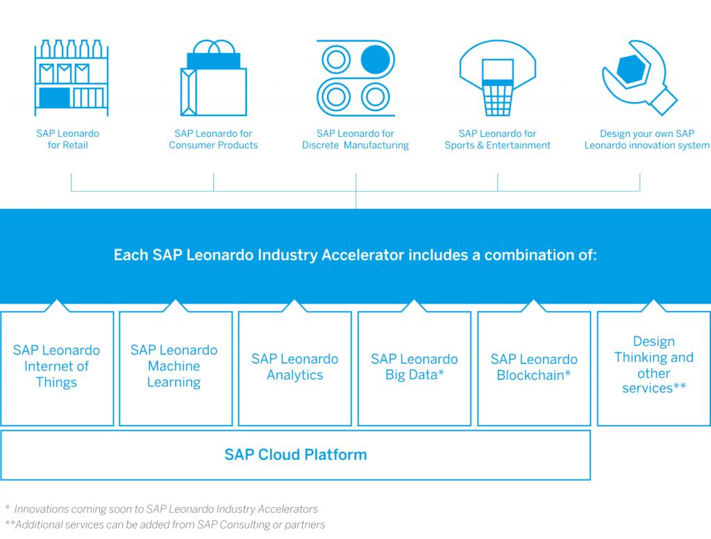Bild: SAP Deutschland SE & Co. KG