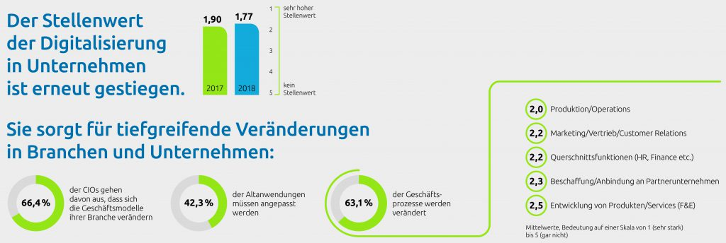 Bild: Capgemini Deutschland Holding GmbH