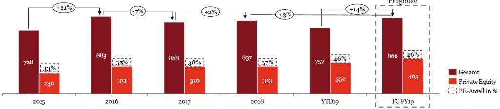 Bild: PWC-Analyse, basierend auf M&A-Daten von ThomsonReuters, Mergermarket und Preqin