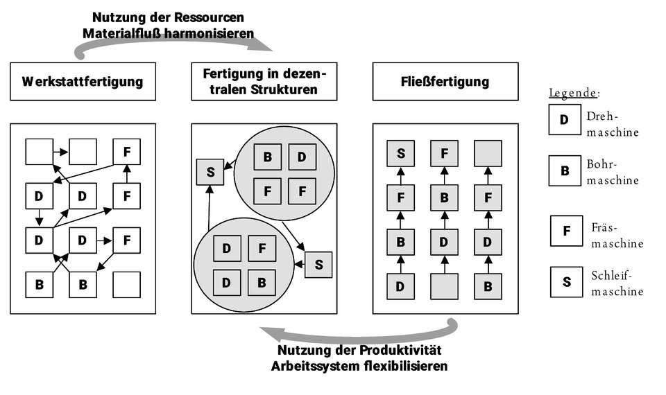 Bild: Hauertmann, W., et.al.