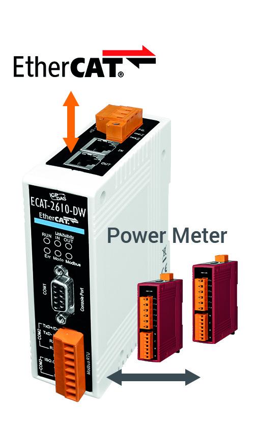 Ethercat-Gateway für Energiemessgeräte