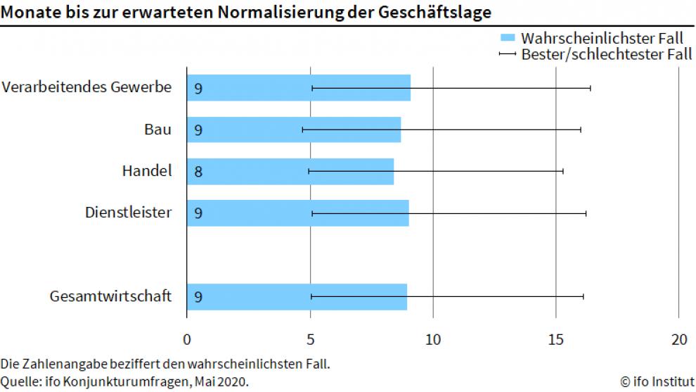 Bild: Ifo-Konjunkturumfragen, Mai 2020