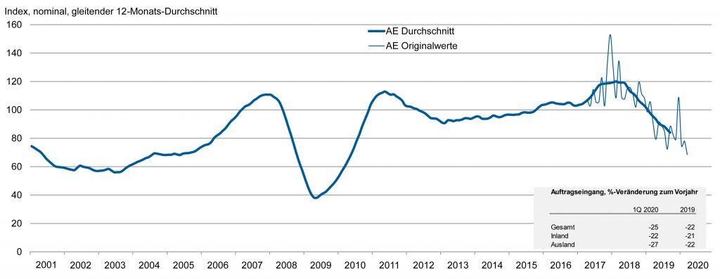 Bild: Verein Deutscher Werkzeugmaschinenfabriken e.V., VDMA