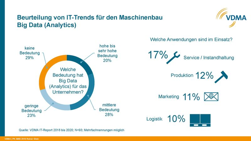 Bild: VDMA IT-Report 2018