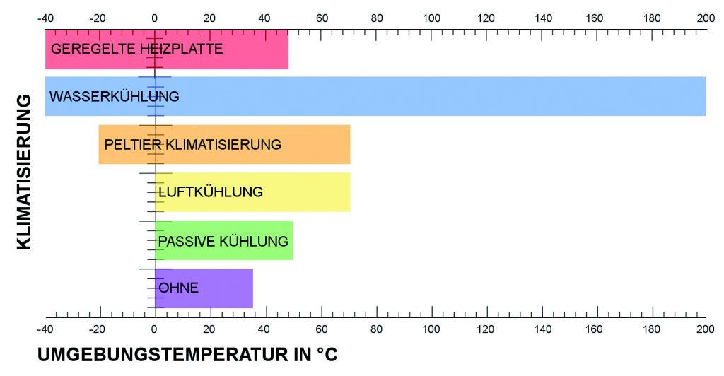Industrielle Wasserkühlung