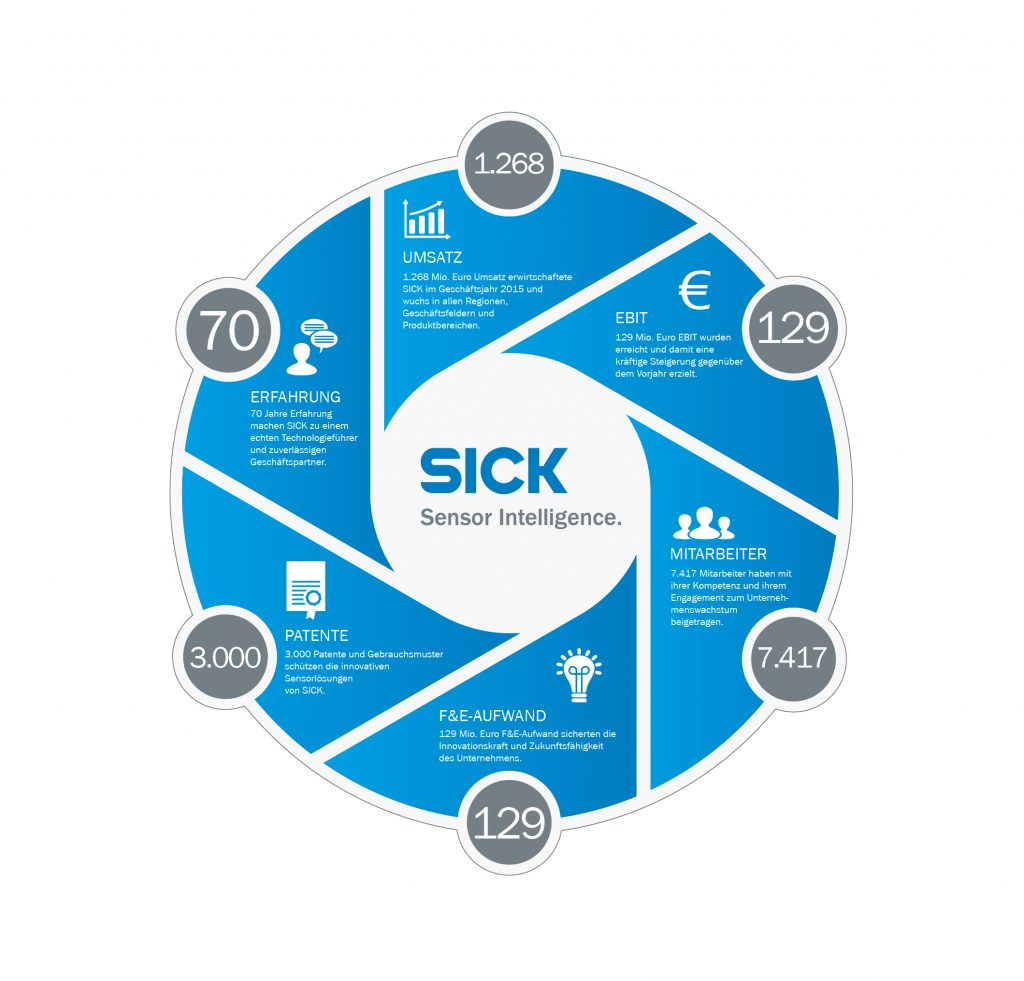 Sick wächst um 13%
