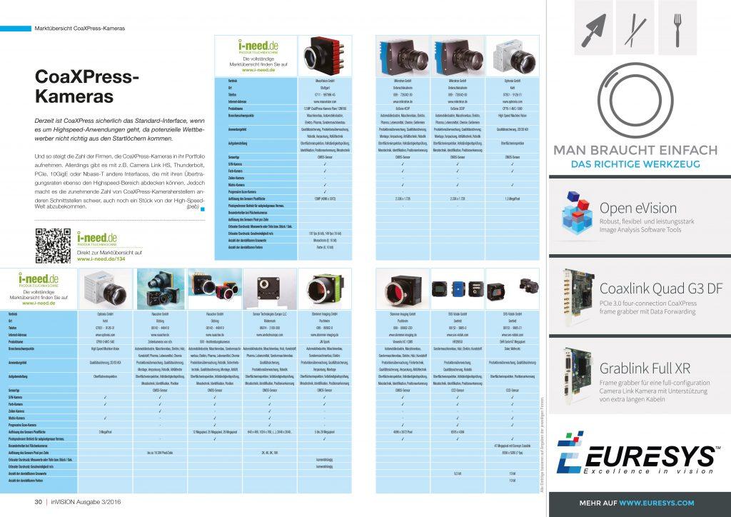 Marktübersicht CoaXPress-Kameras