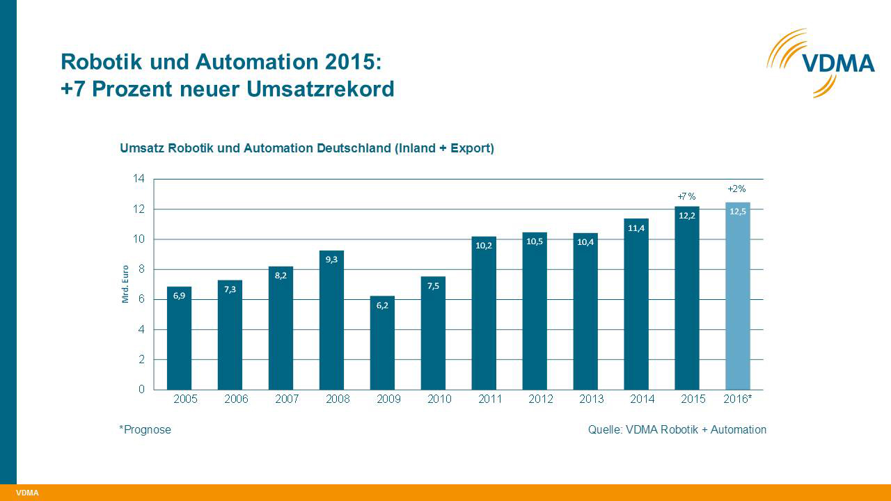 Deutsche Robotik & Automation mit Rekordumsatz
