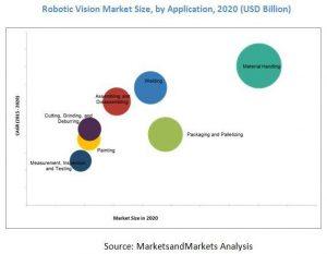 Weltweiter Robot Vision Markt bis 2020