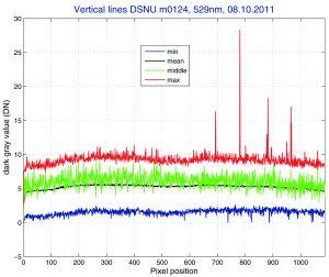 Neu im EMVA 1288 Release 3.1 sind Profile des Dunkeles (dark signal nonuniformity DSNU) und des Empfindlichkeitses (photo response nonuniformity PRNU). Im Beispielsind die vertikalen DSNU-Profile zu sehen. (Bild: EMVA European Machine Vision Association)
