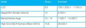 Tabelle: Dynamikbereich von gängigen Geräten (Quelle https://en.wikipedia.org/wiki/Dynamic_range#cite_note-DXOMark-60)