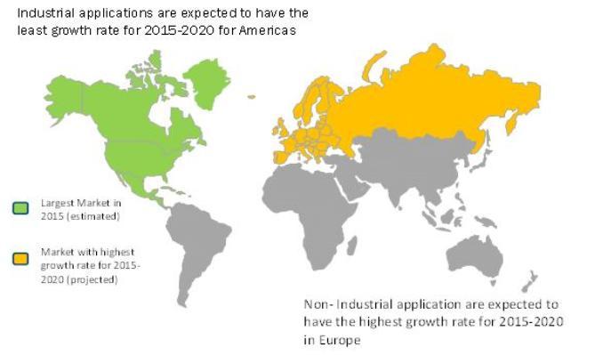 Weltweiter IBV-Markt wächst auf 12,5Mrd.USD