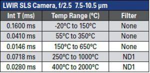 Tabelle 1 | Leistungsdaten von (a) LWIR-SLS-Kameras und (b) MWIR-InSb-Kameras (Bild: Flir Systems GmbH)