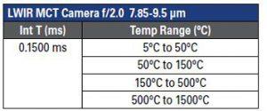Tabelle 2 | Leistungswerte einer LWIR-Kamera mit MCT-Detektor (Bild: Flir Systems GmbH)