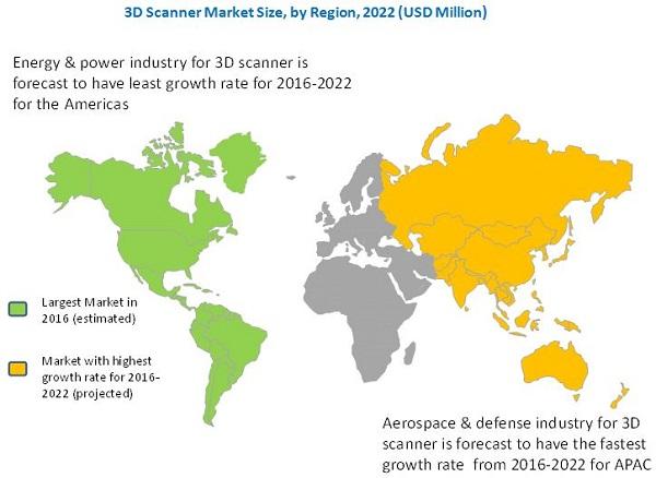 3D-Scanner-Markt wächst um knapp 10%