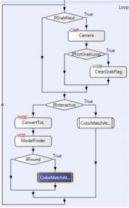 Selbsterklärend und übersichtlich: Flowchart im Matrox Design Assistant (Bild: Matrox Imaging)