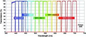 Spektren der verschiebbaren Bandpassfilter im sichtbaren Bereich (Bild: Semrock, Inc)
