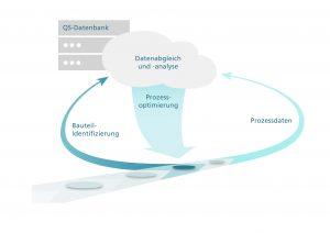 Ein Sensorsystem erfasst einen exakt definierten Bereich der Bauteiloberfläche. Aus der spezifischen Oberflächenstruktur wird eine Signatur zur Bauteil-Identifizierung errechnet und – zusammen mit relevanten Prozessdaten – in einer Datenbank zur QS hinterlegt. Ein späterer Datenabgleich erlaubt die Optimierung des Herstellungsprozesses. (Bild: Fraunhofer-Institut IPM)