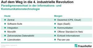 Ein Umbruch wie schon lange nicht mehr: Industrie 4.0 verändert die ITK-Branche. (Bild: Fraunhofer IPA)