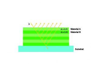 Funktionsprinzip von Interferenzfiltern (Bild: AHF Analysentechnik AG)