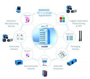 Die Sensor Integration Machine SIM4000 ermöglicht eine technologieübergreifende Sensorintegration als One-Box-Solution für komplexe Vision-Applikationen. (Bild: Sick AG)