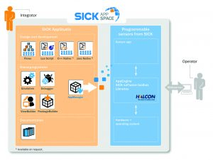AppSpace besteht aus dem AppStudio und den programmierbaren Sick-Sensoren. Es bietet volle Flexibilität bei der Entwicklung von maßgeschneiderten Lösungen. (Bild: Sick AG)