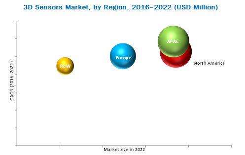 Steiler Umsatzanstieg beim 3D-Sensor-Markt