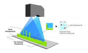 Dank seiner Auflösung von 6µm kann der intelligente 3D-Sensor Gocator 2410 auch kleinste Merkmale erkennen. (Bild: LMI Technologies Inc.)