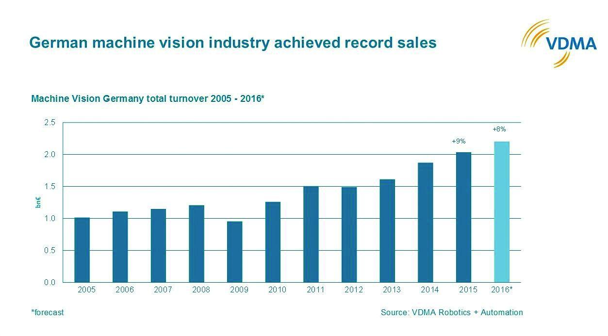Europäische Visionindustrie mit +8%