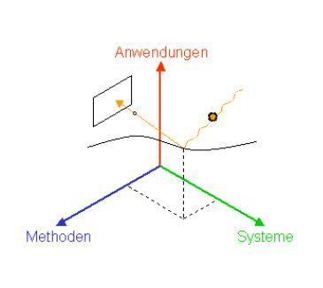 Programm Oldenburger 3D-Tage