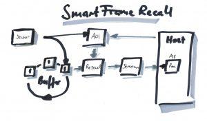 SmartFrameRecall ermöglicht höhere Bandbreiten und Frameraten, reduziert die CPU-Last im Host-System und vereinfacht die Verkabelung. (Bild: Matrix Vision GmbH)