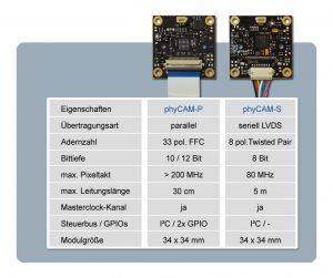 Eigenschaften der phyCam-Schnittstellen (Bild: Phytec Messtechnik GmbH)