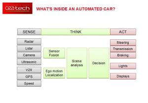 Functional partitioning of a decision structure in a car. (Bild: CEA/Léti)