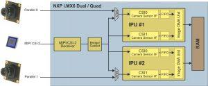 Kameraschnittstellen des NXP i.MX 6 Prozessors. Die beiden IPUs können die empfangenen daten per DMA direkt im Speicher ablegen. Die Kameras können entweder über parallele Schnittstellen oder über MIPI CSI-2 angeschlossen werden. (Bild: Phytec Messtechnik GmbH)