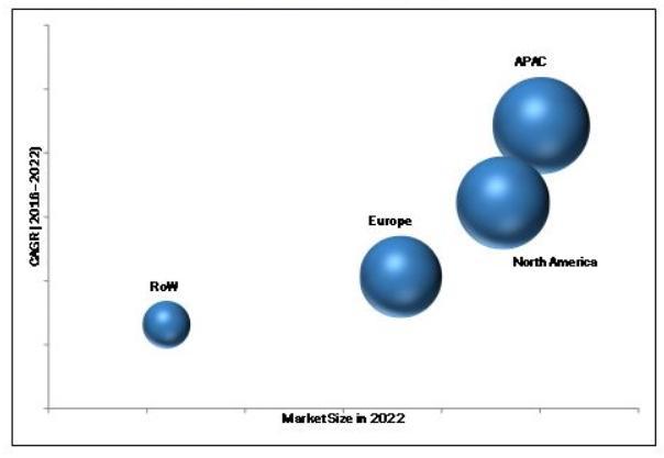 Weltweiter IBV Markt bis 2022