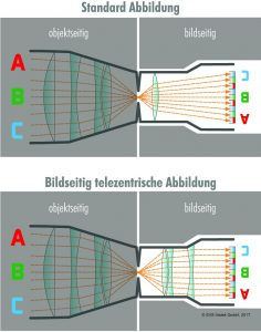 Moderne MFT-Objektive sind meist seitig telezentrisch aufgebaut und sorgen so f?r eine gleichm??ige Ausleuchtung ?ber den gesamten Sensor hinweg. (Bilder: SVS-Vistek GmbH)