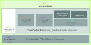 Grafische Entwicklungsumgebung VisualApplets mit Extensions (Bild: Silicon Software GmbH)