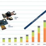 Versiebenfachung des 3D Markts bis 2022