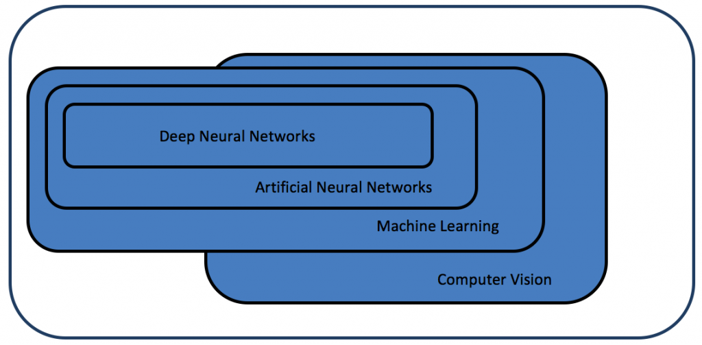 Artificial neural networks are a subset of machine learning techniques, and deep neural networks are a subset of artificial neural networks. All of these machine learning techniques are used in computer vision - and for other fields. (Bild: Embedded Vision Alliance)