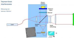 Prinzipieller Aufbau der Interferometer ?Phase, die auf dem Twyman-Green Prinzip basieren. (Bild: Trioptics GmbH)