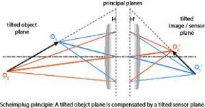 Durch eine verkippte ebene wird beim Scheimpflug-Prinzip die Verkippung der Objektebene kompensiert. (Bild: Sill Optics GmbH & Co. KG)