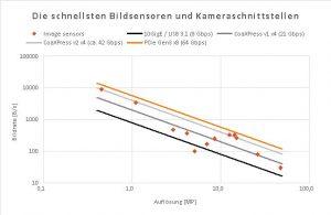 Diagramm der Aufl?sungen und raten von Hochleistungssensoren und Kameraschnittstellen (Bild: Vision Markets)