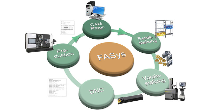 Hexagon übernimmt Fasys
