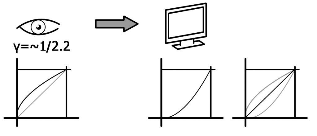 a+b: Gamma-Ausgleich eines Monitors (links); Gamma-Korrektur in der Kamera, um einen idealen Gamma-Wert (rot) zu erhalten (rechts) (Bild: Matrix Vision GmbH)